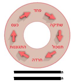 frustration-circle[1]